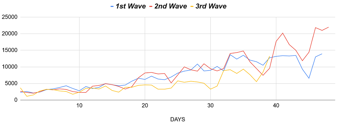 Chart of 3rd Covid wave in South Africa