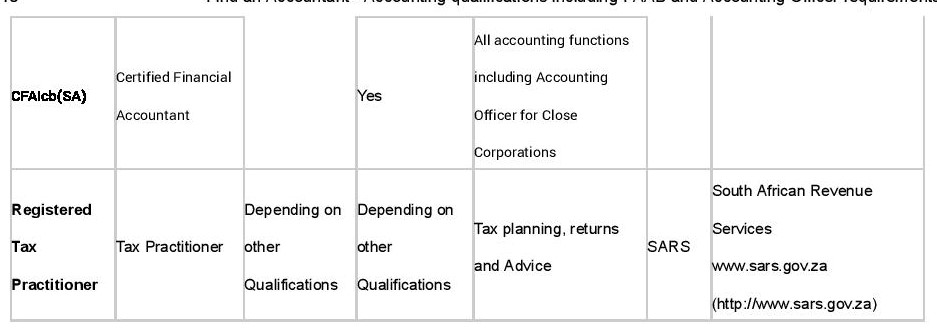 Accounting Qualifications in SA - section 3